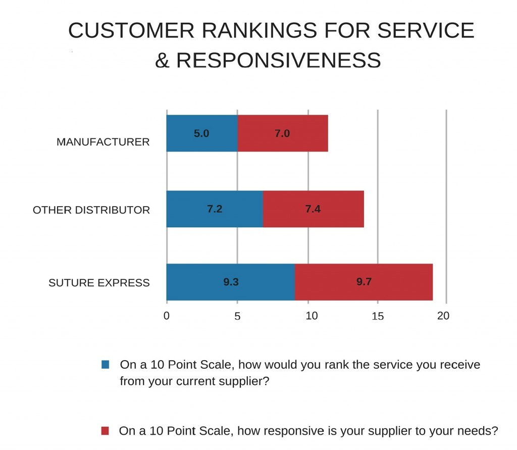 RANKINGS FOR SERVICE & RESPONSIVENESS (2)